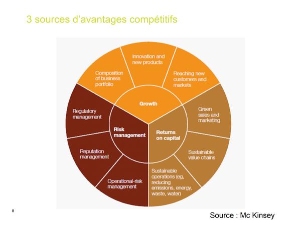 Compétitivité, rentabilité et création de valeur : réalités et enjeux de la RSE