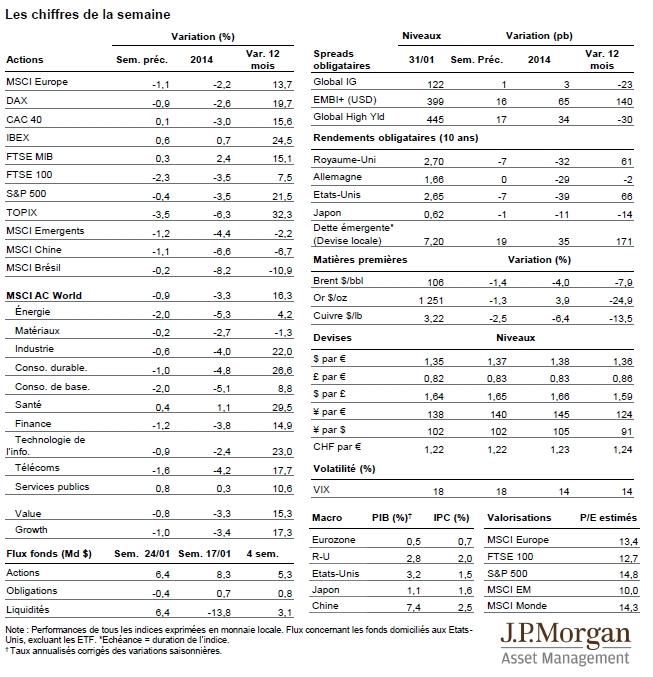Synthèse hebdomadaire - 3 février 2014 (J.P.Morgan AM)