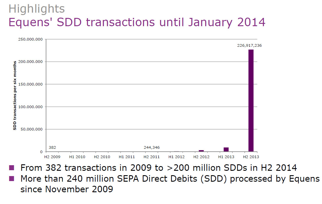 SEPA direct debits (SDDs): Transaction figures rapidly increasing