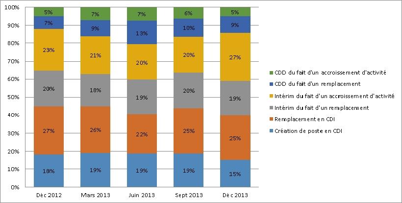 Ouest : pour le recrutement de leurs financiers, les entreprises favorisent le CDI