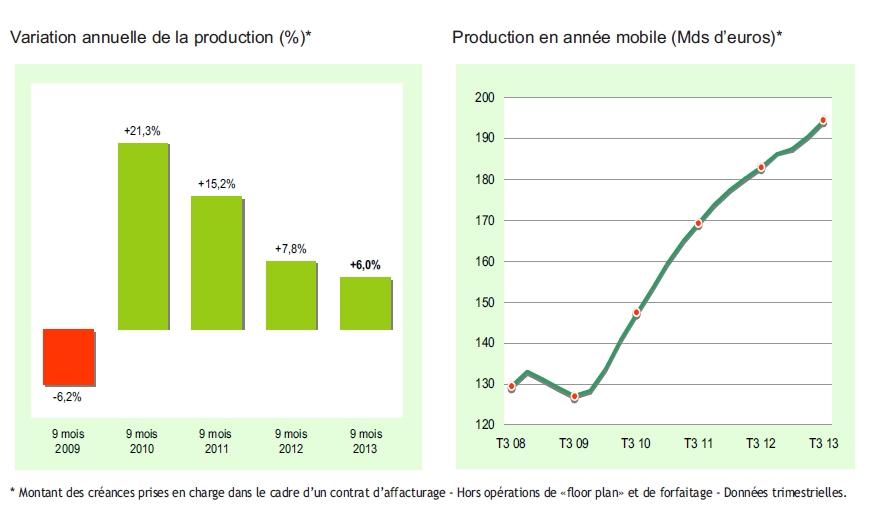 L'activité des sociétés d'affacturage au troisième trimestre 2013 et sur les neuf premiers mois de l'année