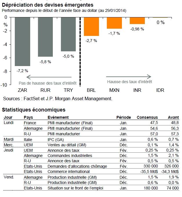Synthèse hebdomadaire du 3 février 2014 - JP Morgan AM