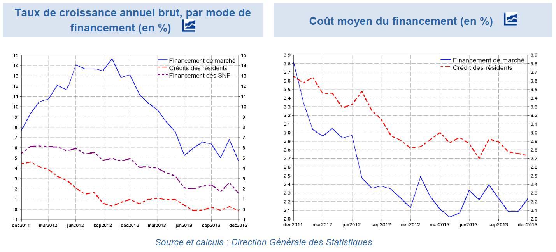 France : ralentissement de l'endettement des entreprises