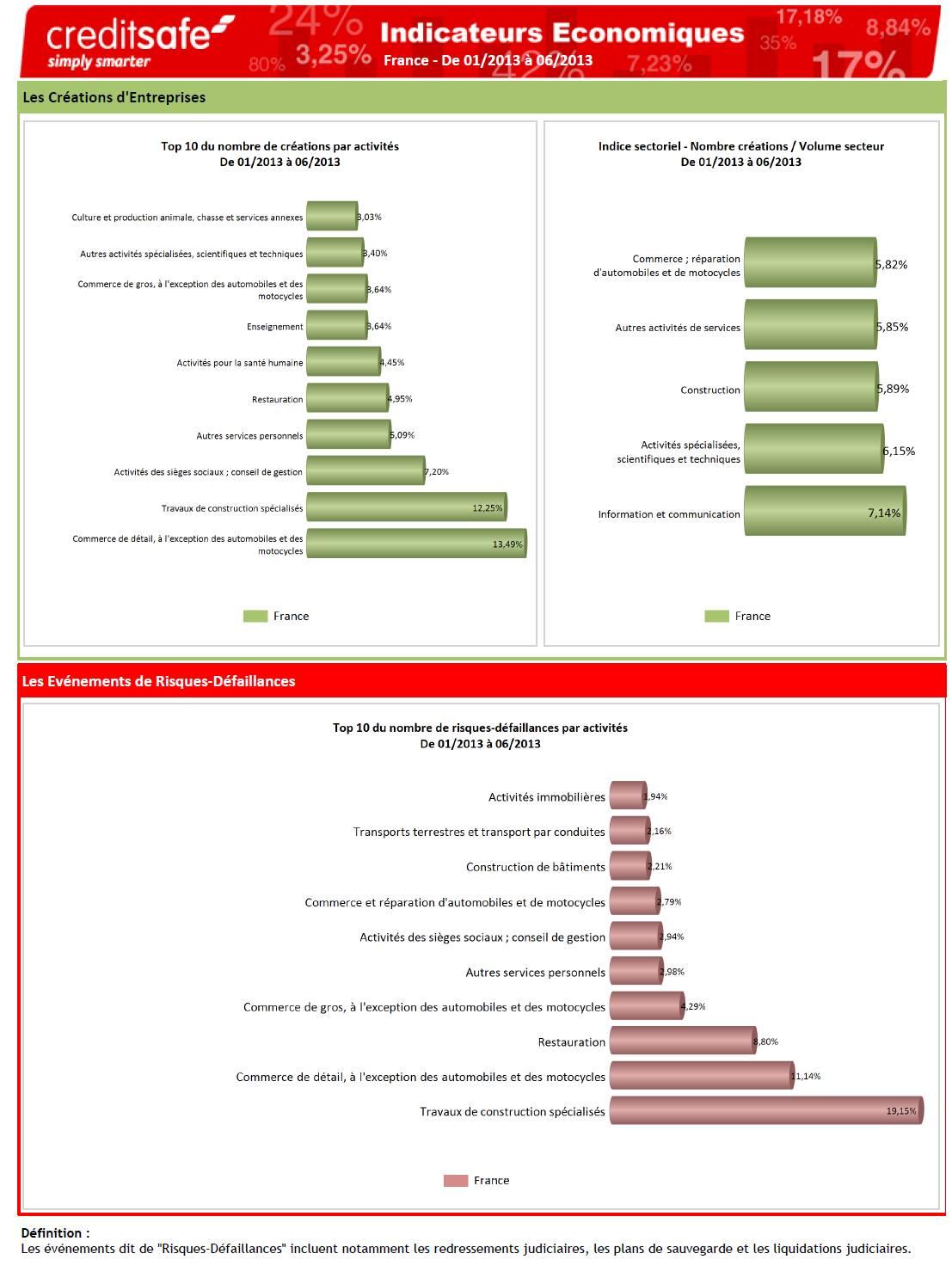 Les baromètres économiques régionaux 2013