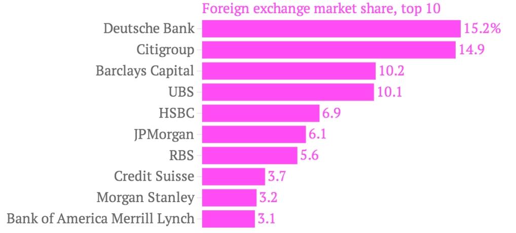 Après le scandale du LIBOR, voici le FX-ibor