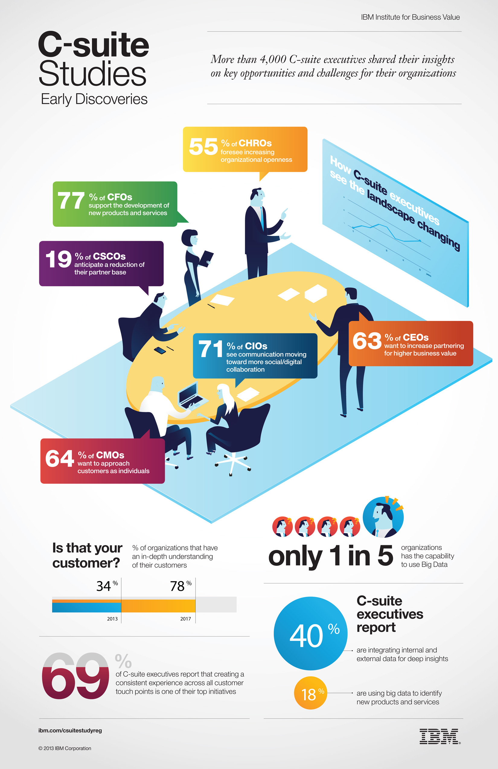 How C-suite executives see the landscape changing (infography)