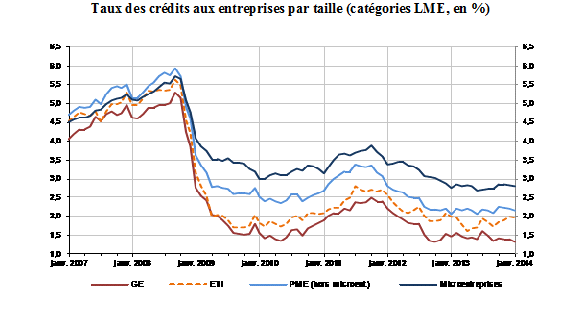 Financement des PME en France (18 mars 2014)