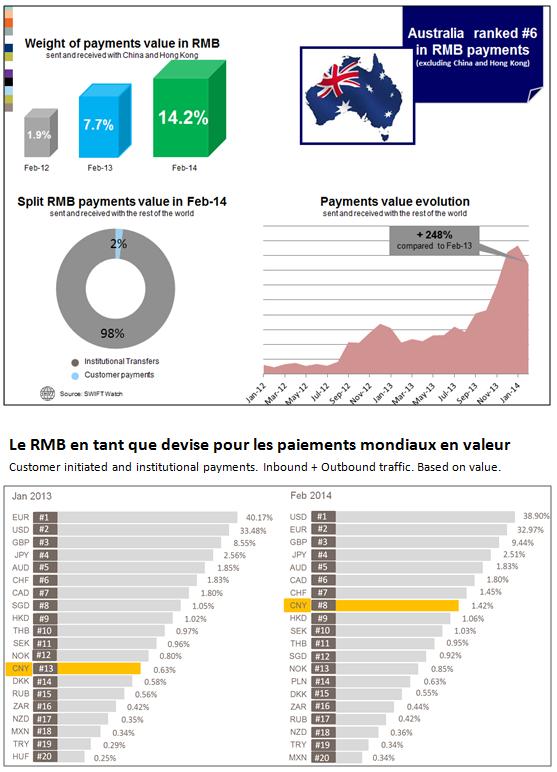 L'adoption du RMB est en hausse en Australie