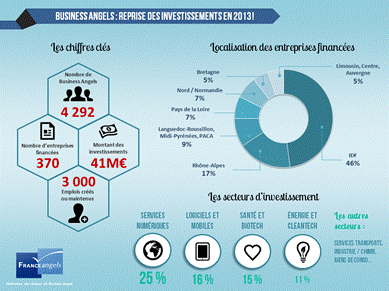 Reprise des investissements des Business Angels en 2013