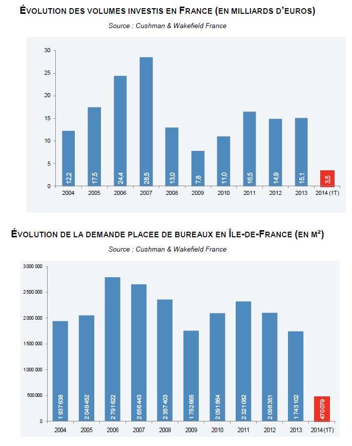 Immobilier d'entreprise : bilan du marché français