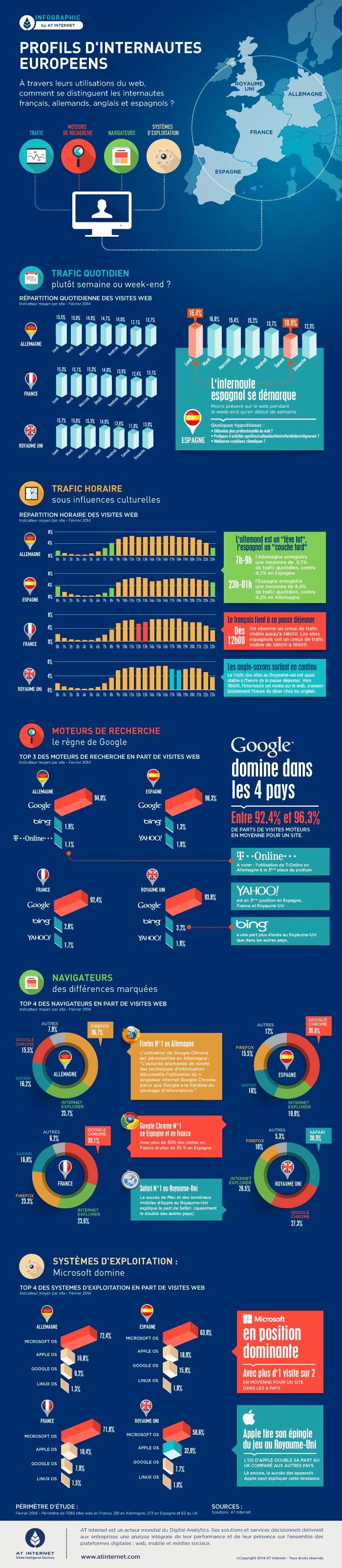 Infographie : Qui sont les internautes européens ?