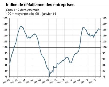 Défaillances d'entreprises (février 2014)