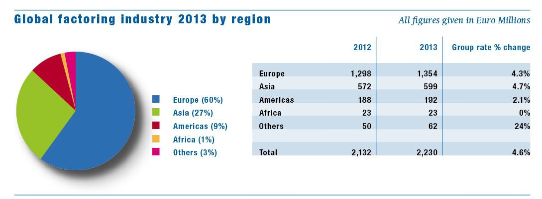 Factors Chain International (FCI) : 2013 worldwide factoring industry