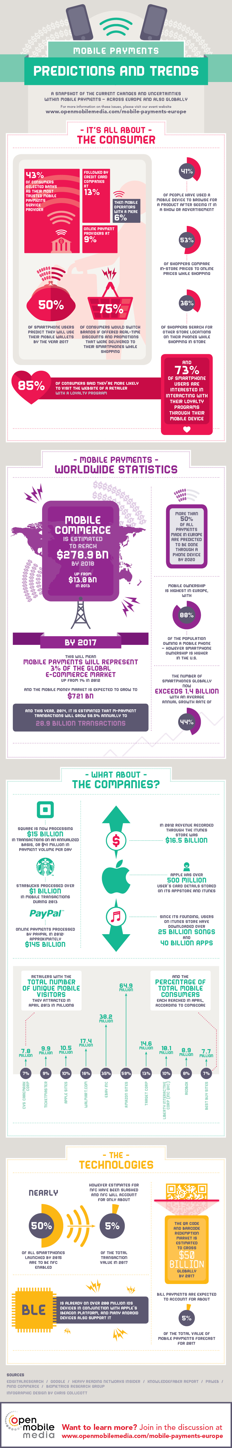 The Mobile Payments Infographic