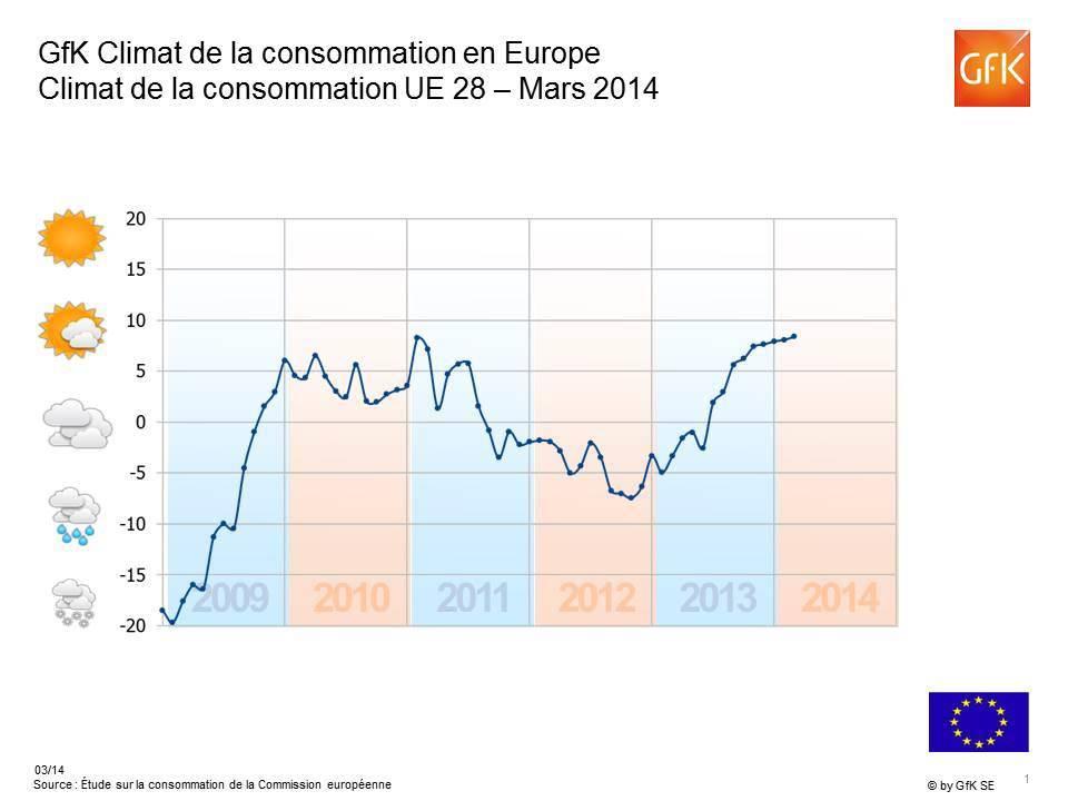 Climat de la consommation en Europe : l'optimisme l'emporte