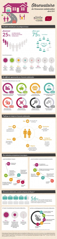 Infographie : l'économie collaborative en 2014