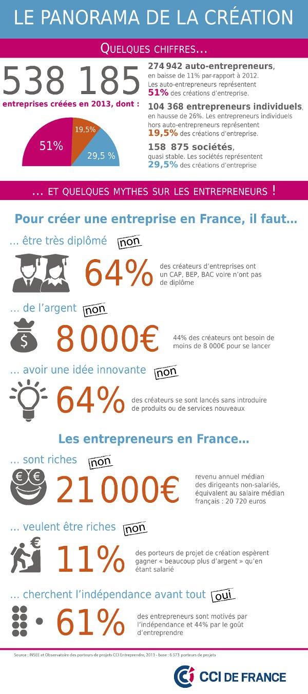 Infographie : panorama de la création d'entreprise & démystification