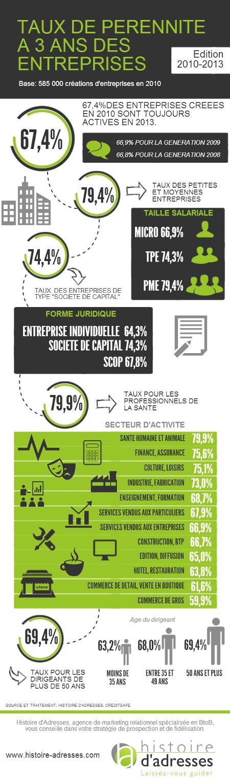 Infographie : taux de pérennité à 3 ans des entreprises