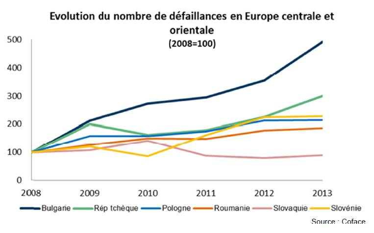 Europe centrale et orientale : défaillances à un niveau record