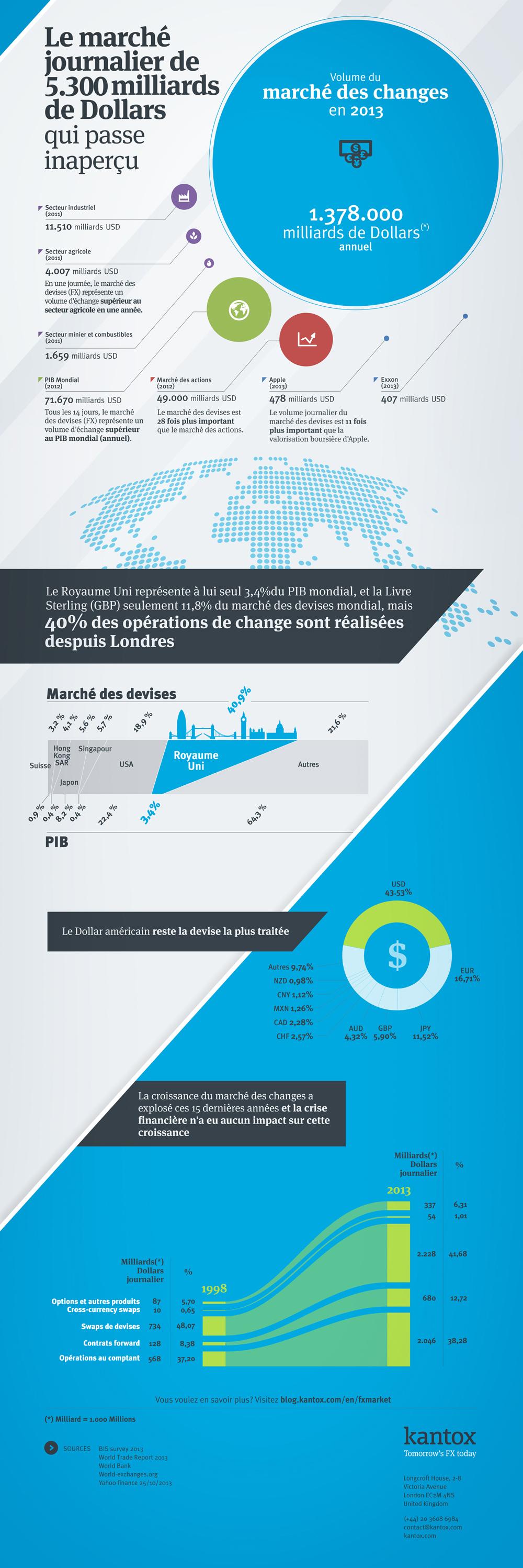 Infographie: le marché journalier de 5 300 milliards de dollars qui passe inaperçu...