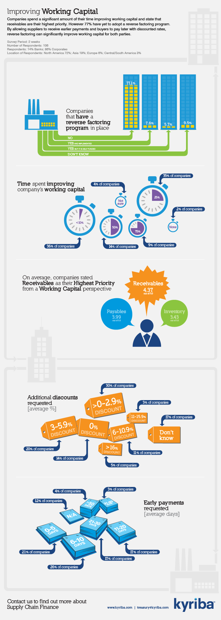 Infographic: Improving Working Capital