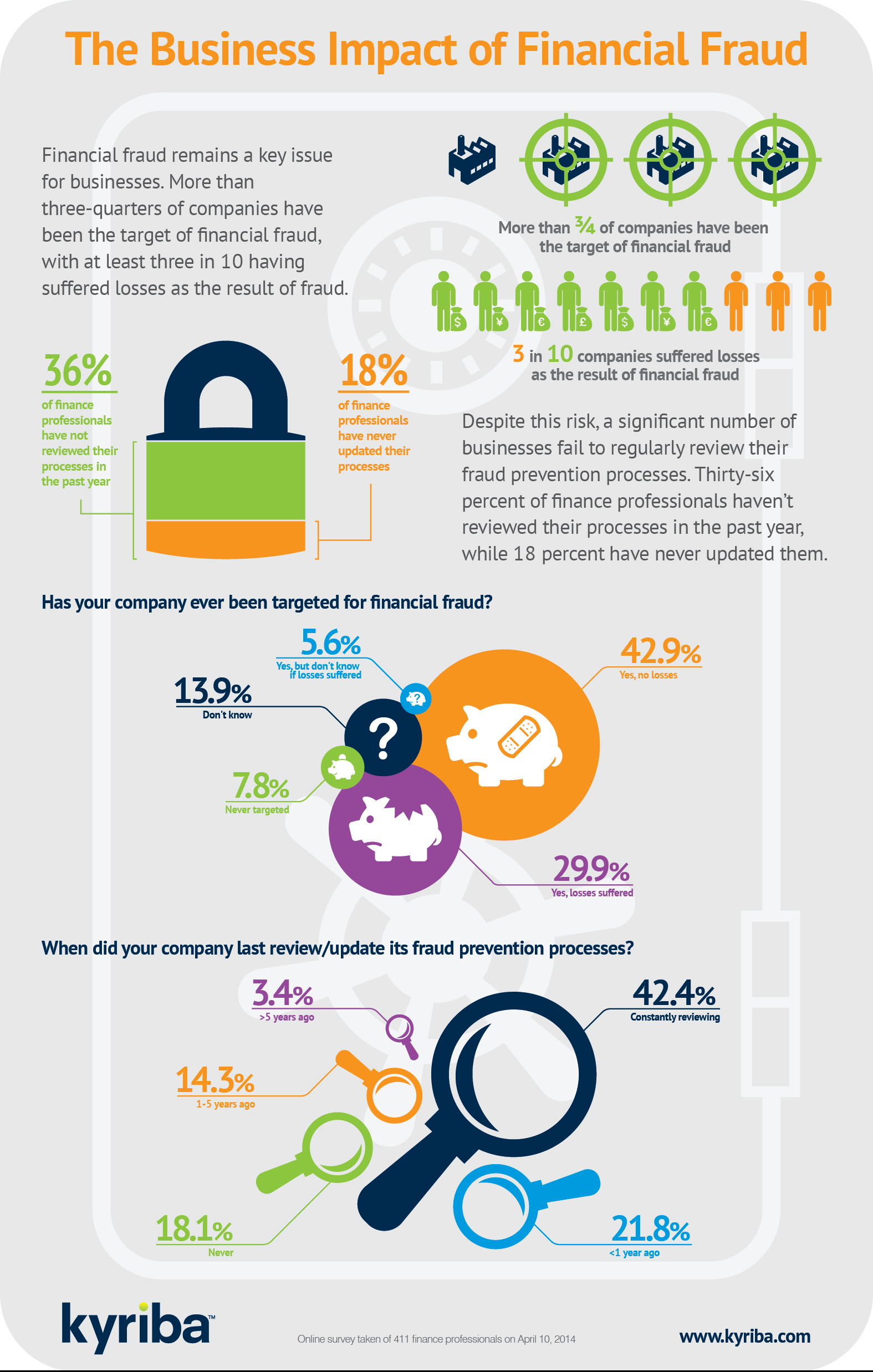 Infographic: The Business Impact of Financial Fraud
