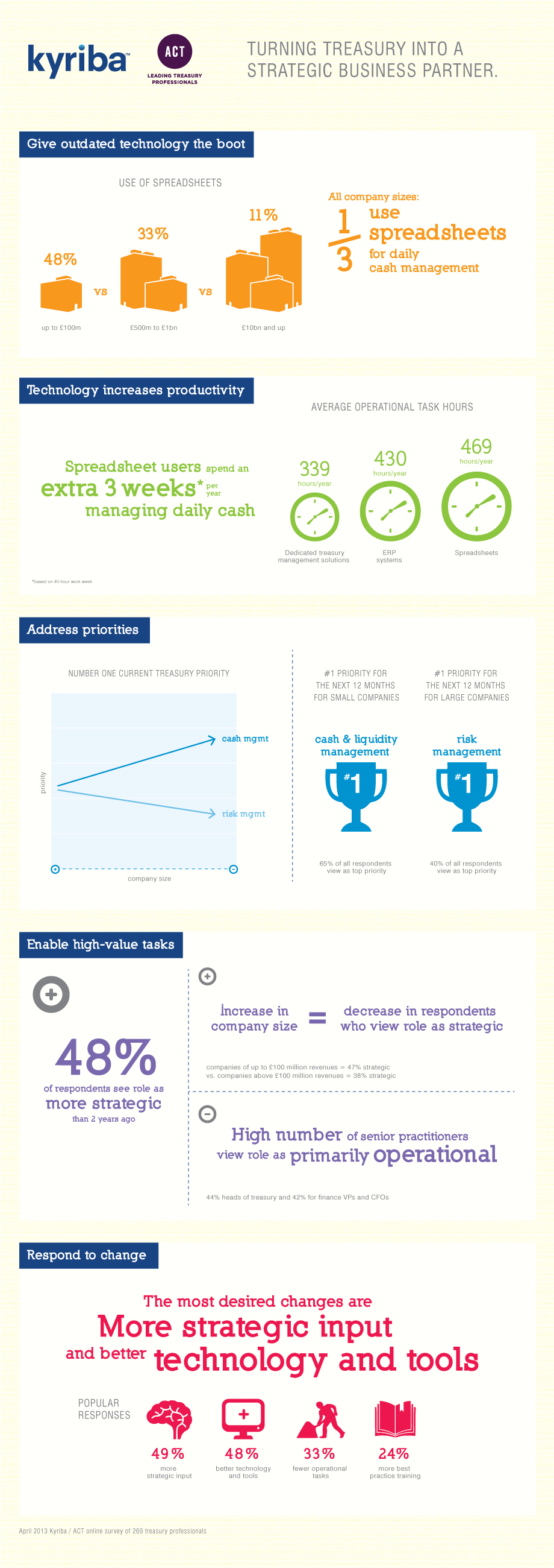 Infographic - the use of technology in treasury