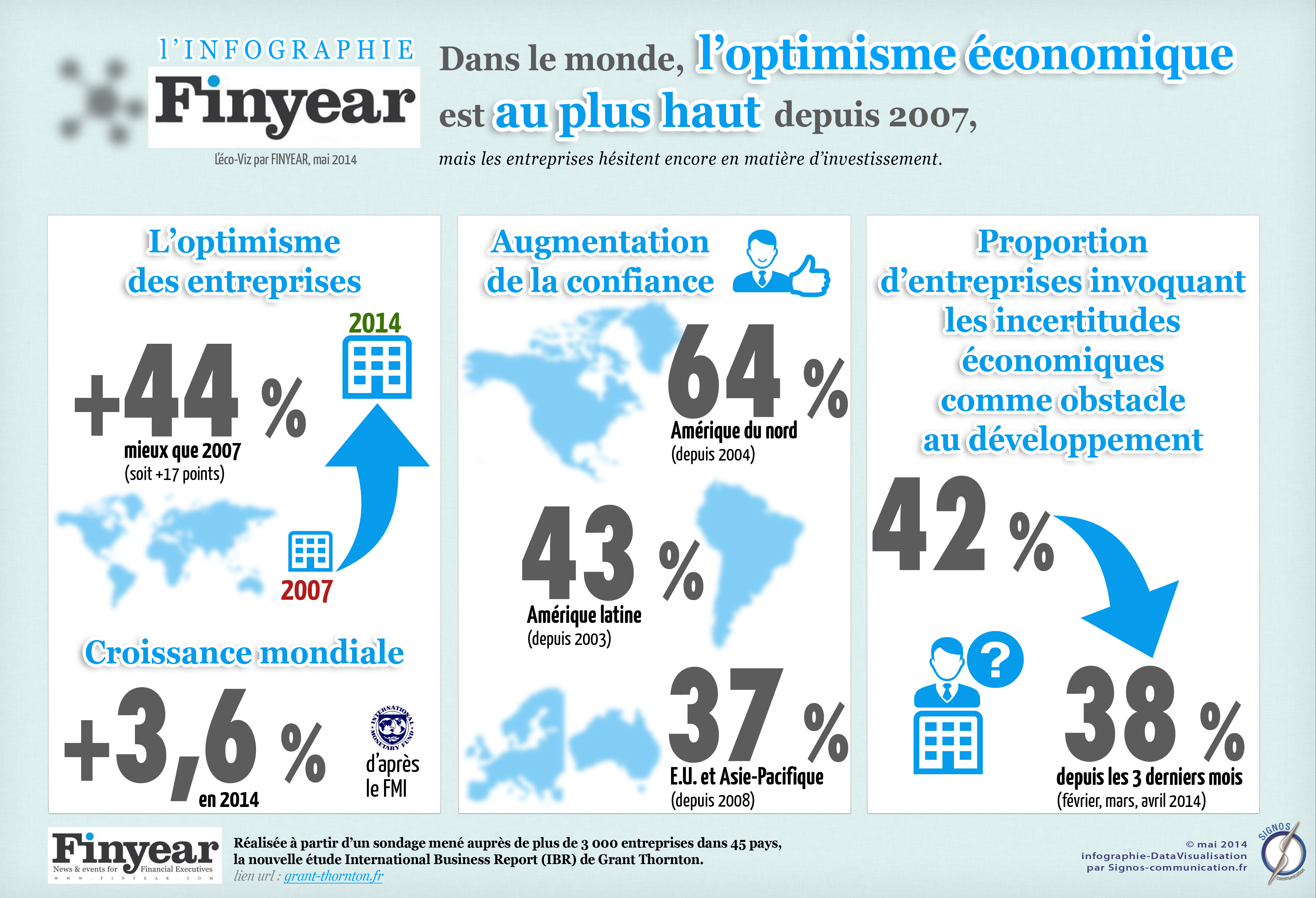 Infographie : optimisme économique au plus haut depuis 2007...