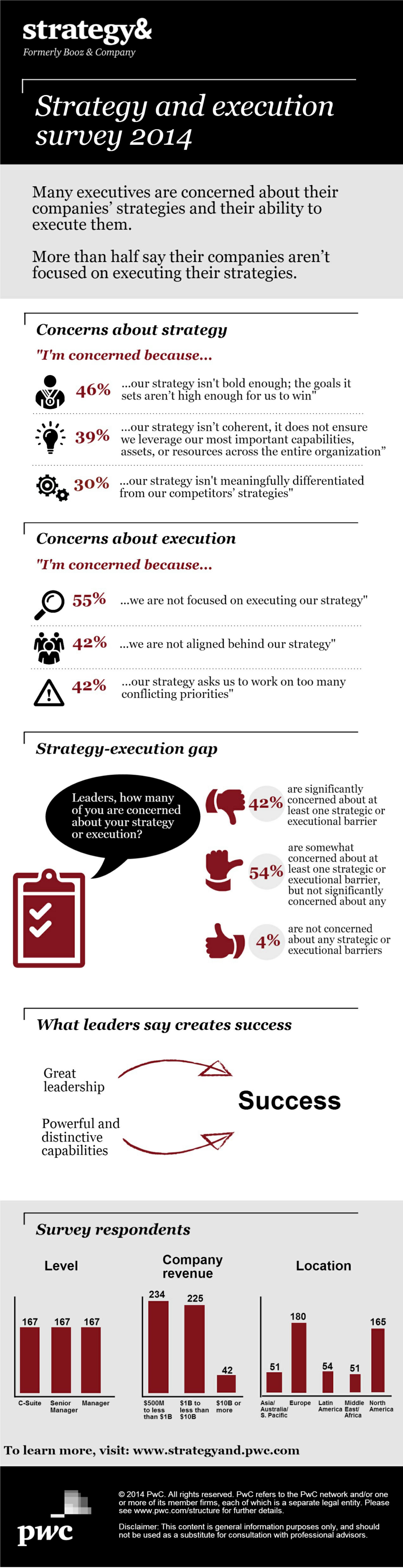 Cadres dirigeants & stratégie d'entreprise (infographie)