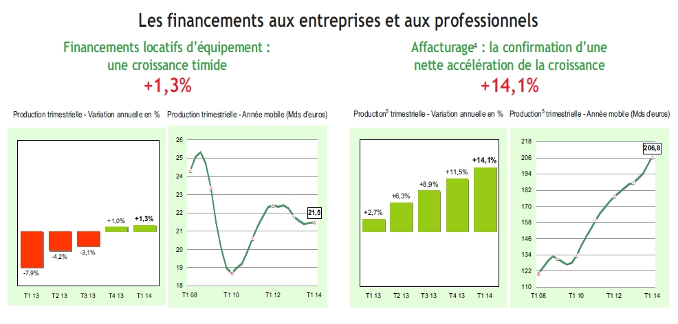 Nette accélération de la croissance de l'affacturage (TRI1 2014)
