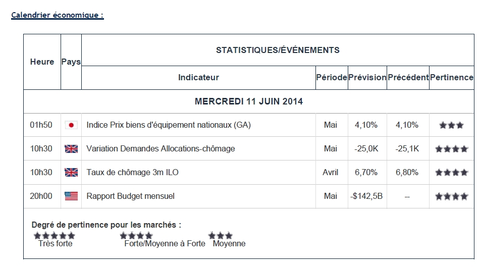 FY Daily Briefings - 11 juin 2014 (n°8 - 18H30)