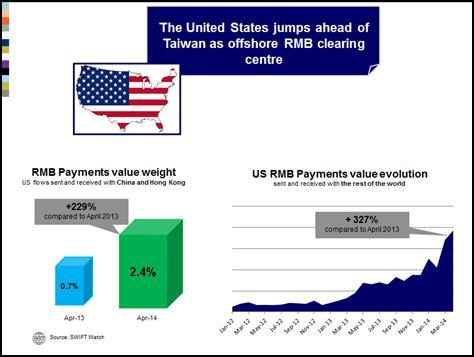 Centre de compensation Offshore du RMB : Etats-Unis devant Taiwan