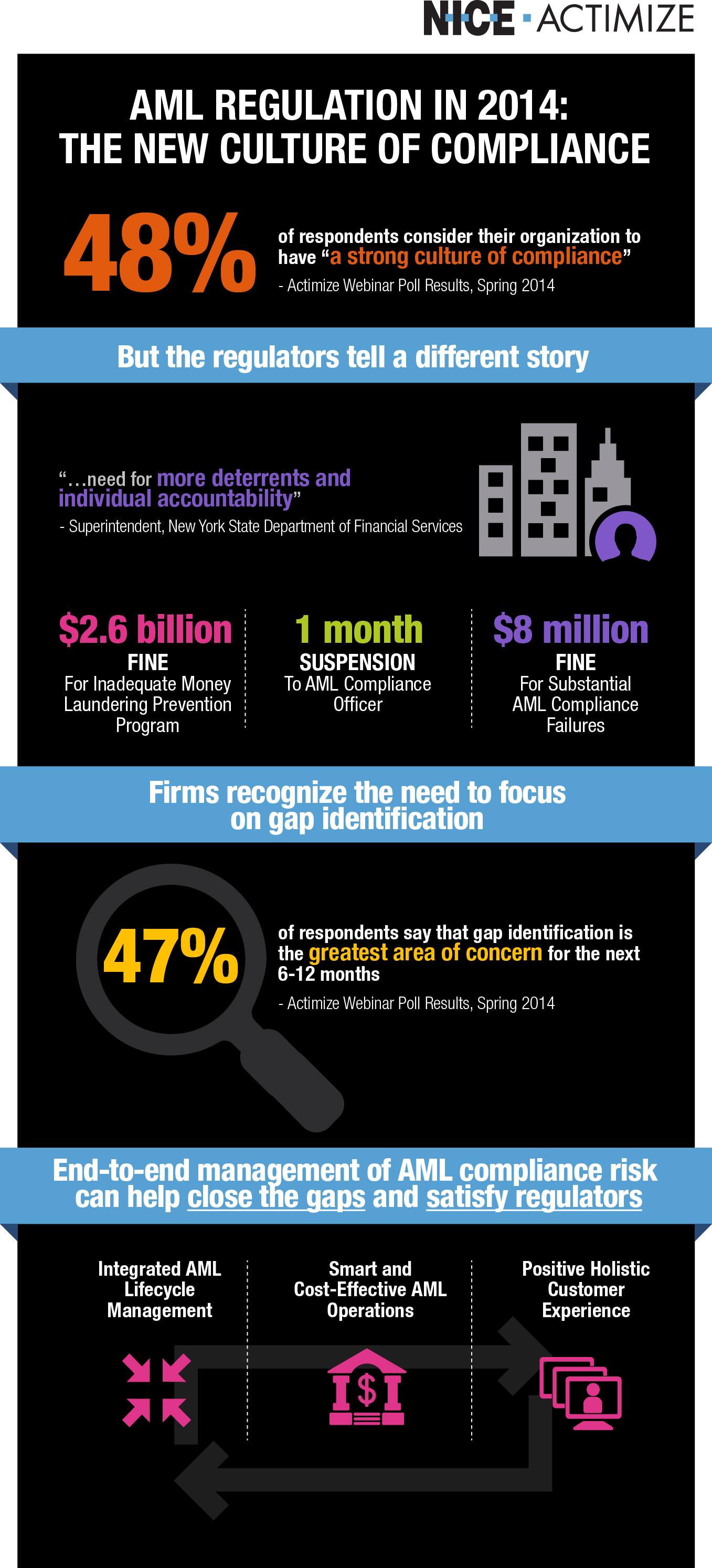 Infographie : 48% seulement des institutions financières pensent avoir une forte culture axée sur la conformité