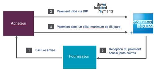 Optimisation du BFR : American Express lance BIP