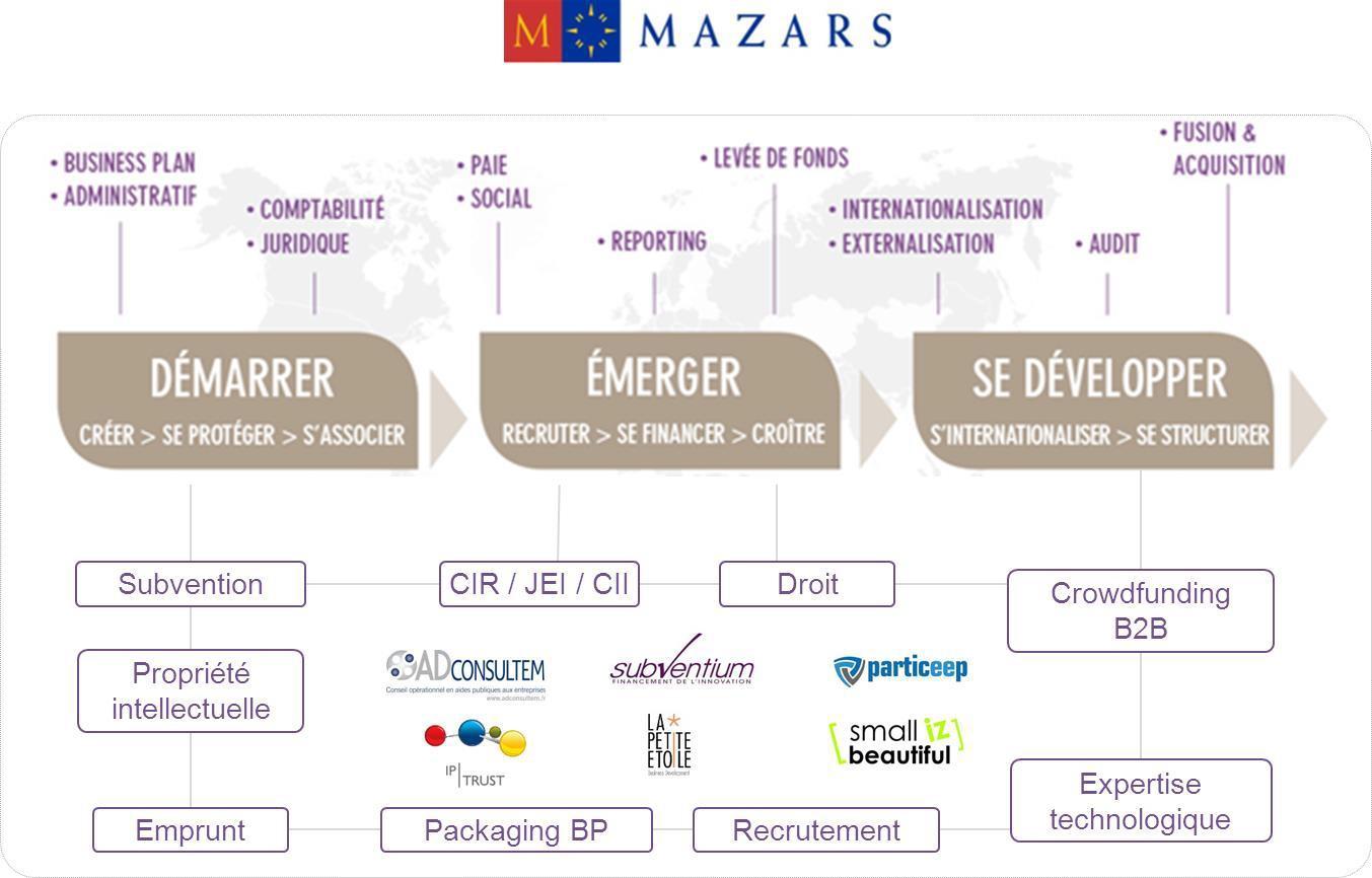 Mazars crée un écosystème dédié aux TPE/PME/ETI