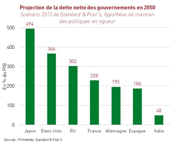 Croissance des pays riches : l'hiver approche !