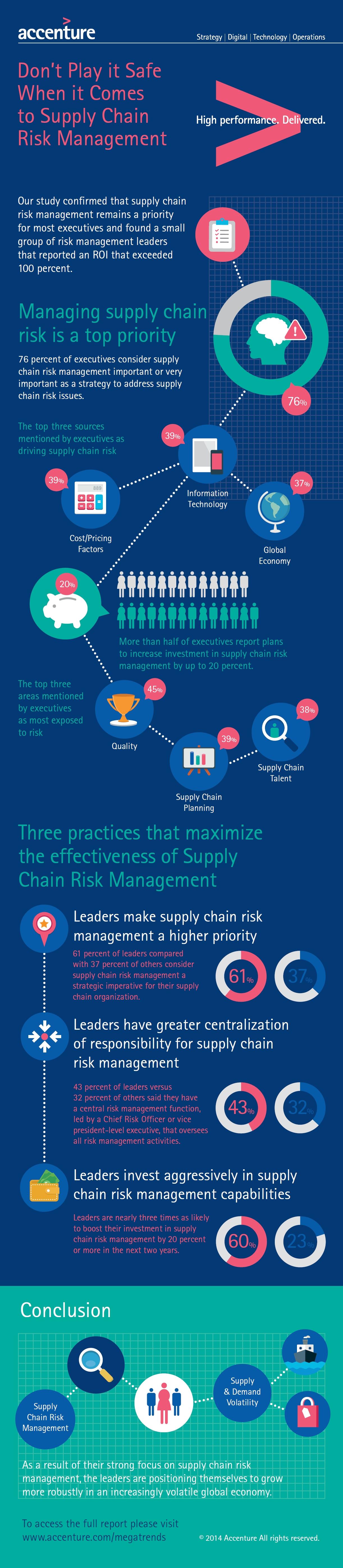 Gestion des risques de la supply chain