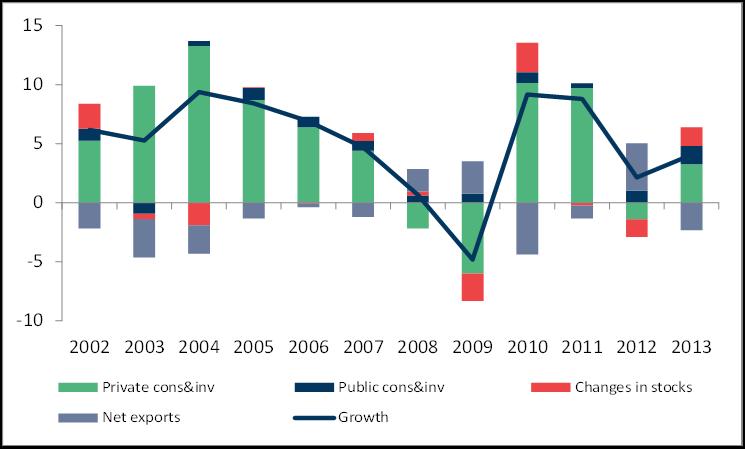 Économie turque : quelles grandes tendances en 2014 ?