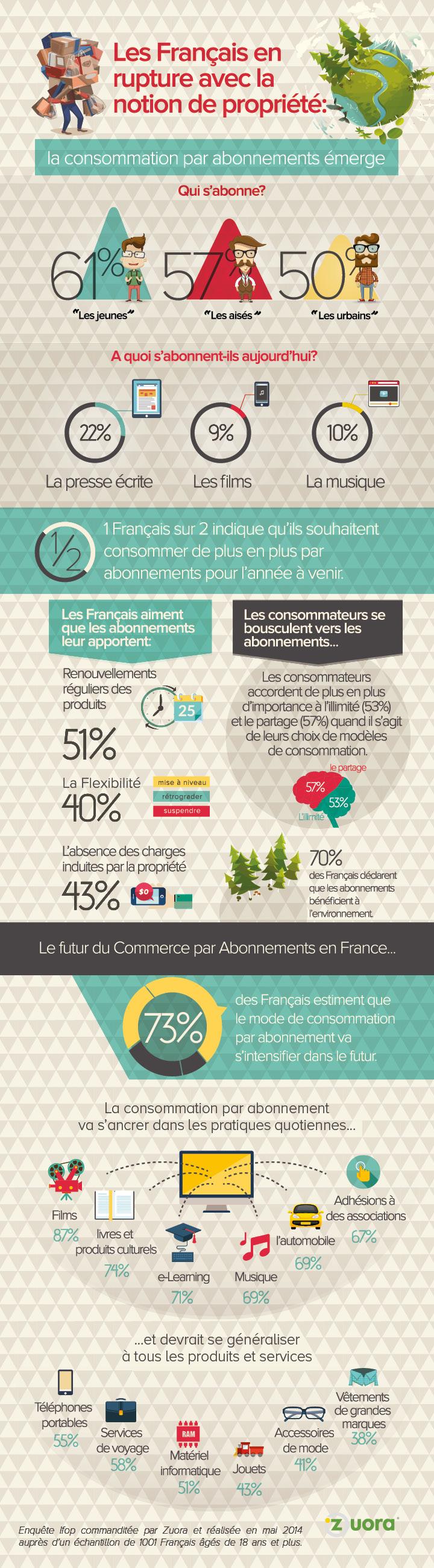 Plus d'un Français sur deux en rupture avec les modes de consommation traditionnels