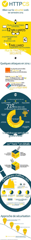 Infographie : bilan inquiétant pour la sécurité Web