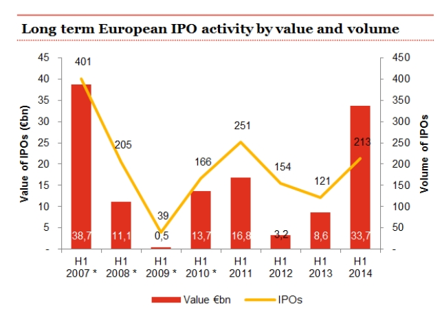 La valeur des IPO européennes au T2 a quadruplé entre 2013 et 2014