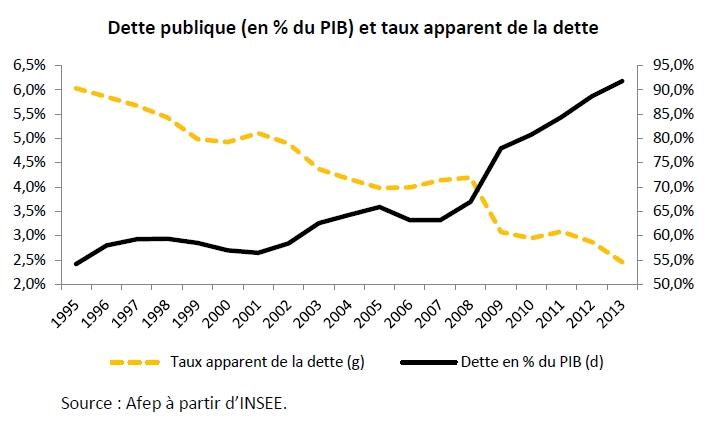 Quelle France depuis dix ans ? Les deux « D »