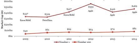 Classement des capitalisations boursières mondiales : les entreprises américaines tiennent le haut du pavé