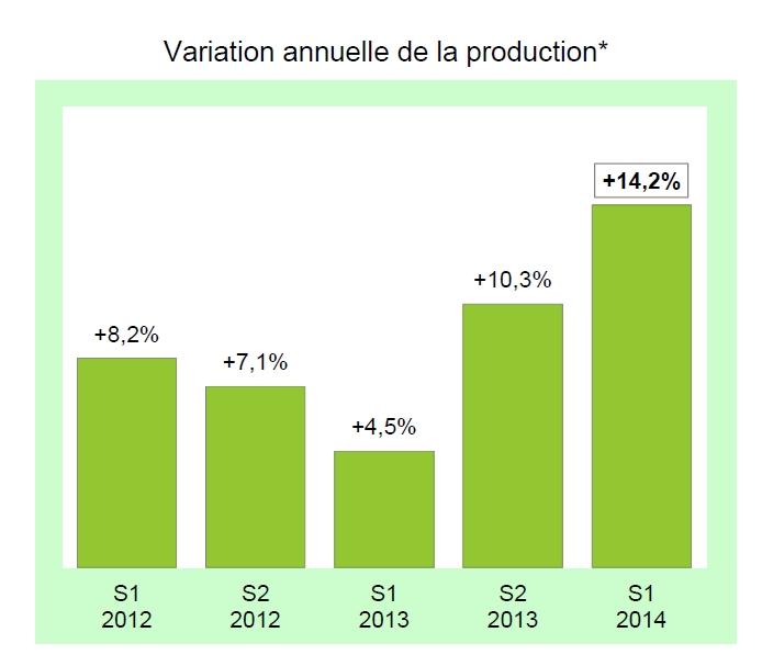 ASF : L'activité des sociétés d'affacturage au premier semestre 2014