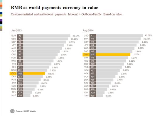 Les pôles européens alimentent l'internationalisation du RMB