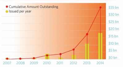 Transition énergétique et croissance verte : que dit le marché ?