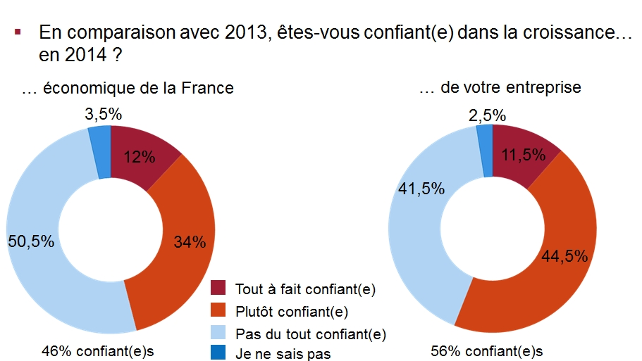Comment les DRH français voient-ils le second semestre 2014