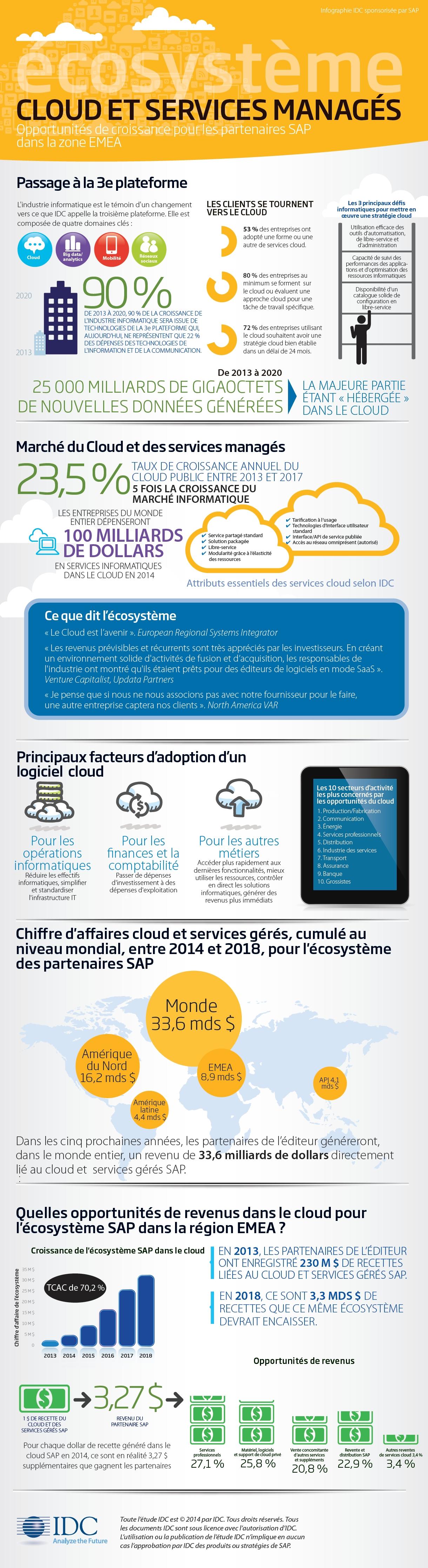 Etude IDC : les partenaires de SAP génèreront 33,6 millions de dollars directement liés au cloud et services managés dans les 5 ans (infographie)