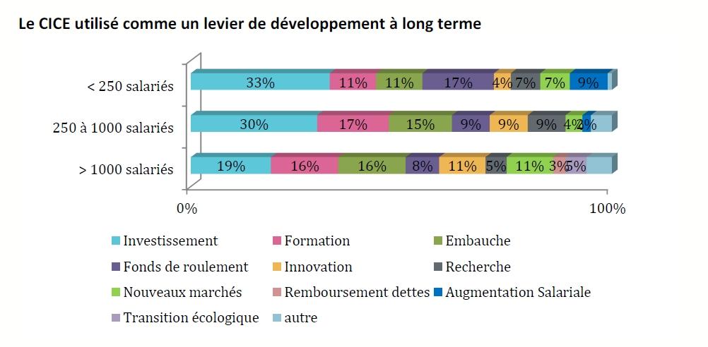 CICE : levier de développement significatif pour 57% des entreprises et même 79% des PME, mais trop complexe