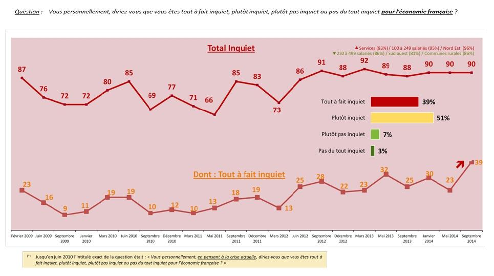 Le degré d'inquiétude des dirigeants de PME atteint un niveau record